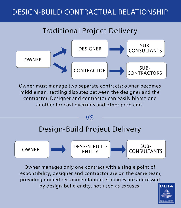 What is design build dbia umr for What is a design consultant